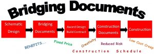 5 Ways Bridging Documents Benefit an Owner in Commercial Design-Build